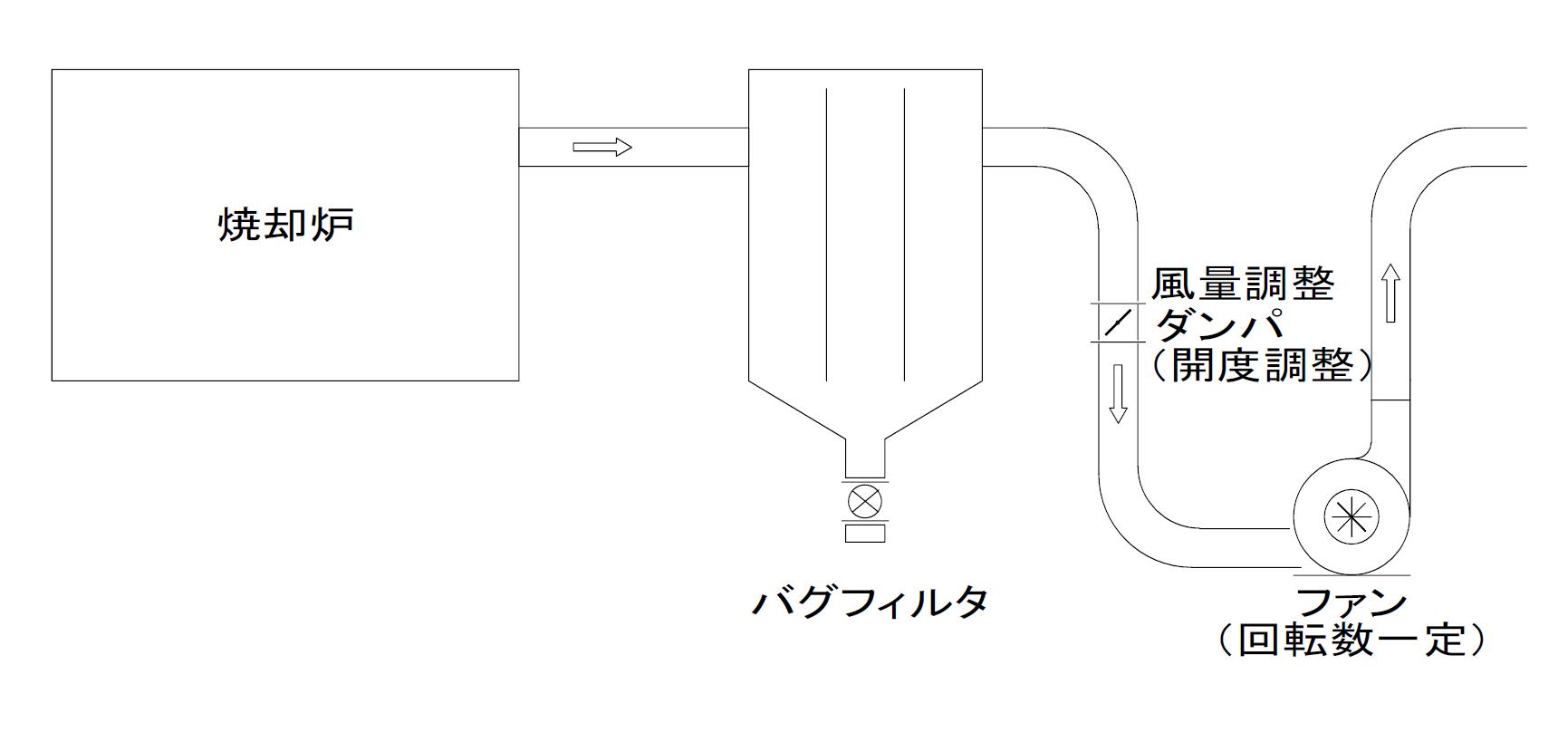焼却炉の集塵機バグフィルタ