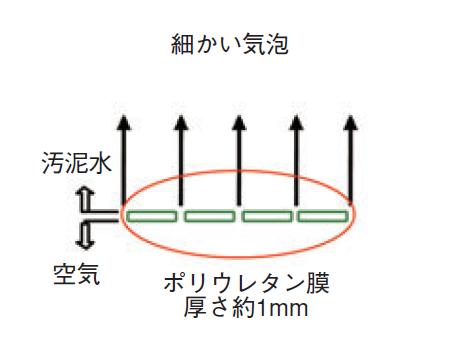 散気ノズル構造
