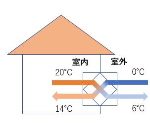 熱交換器のイメージ