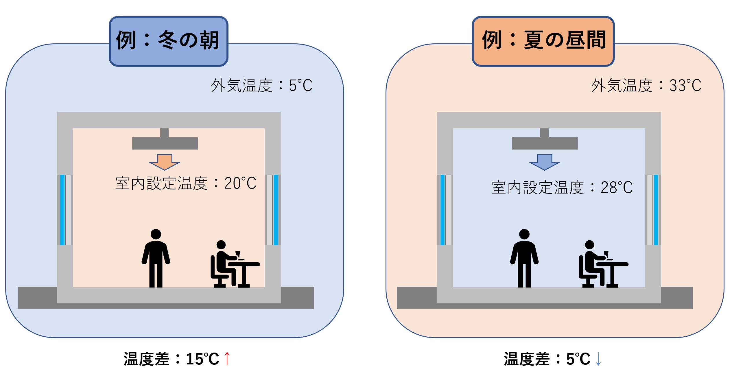 事例集 空調機